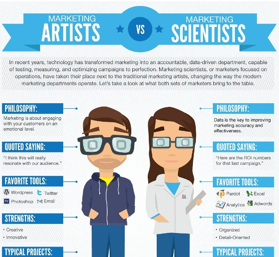 marketing artists vs marketing scientists 1