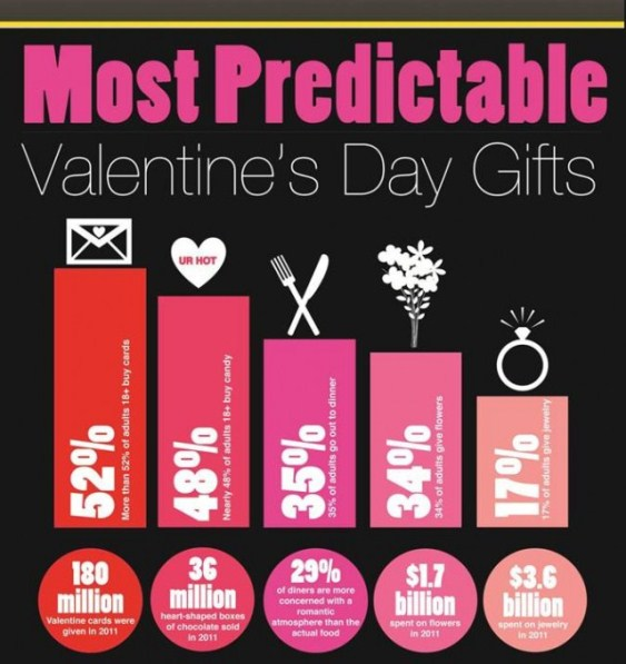 most predictable valentine's day gifts 1