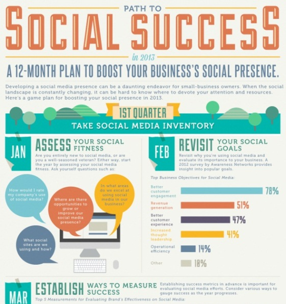 path to social success in 2013 1
