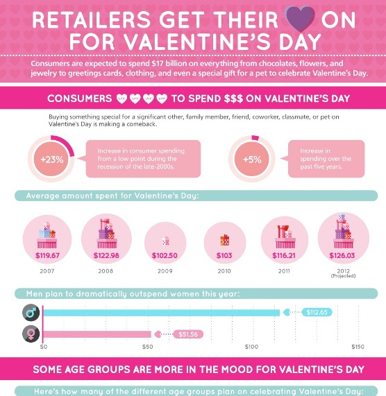 Retailer's heart on for Valentine's Day (Infographic)