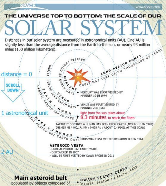 solar system explained from the inside out 1