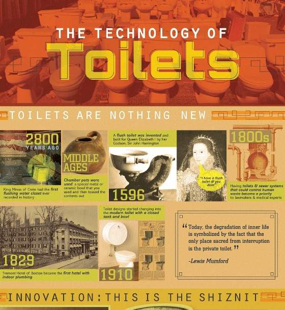 technology of toilets 1