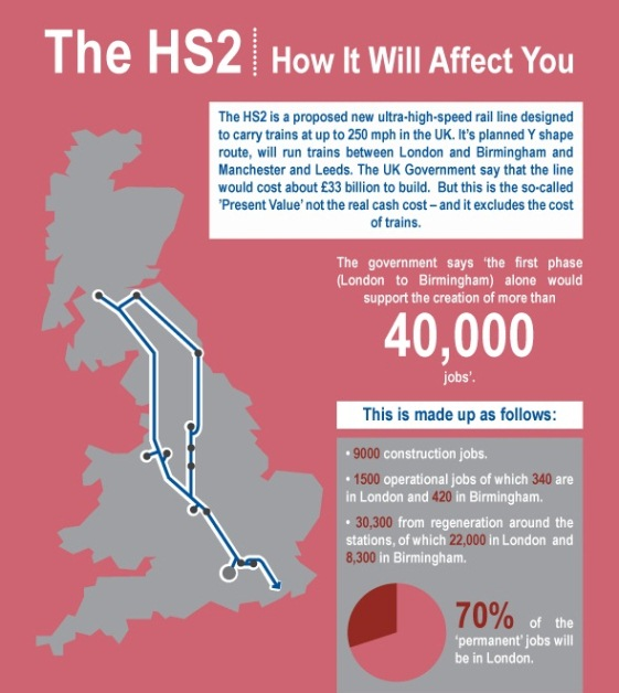 The HS2 – how it will affect you (Infographic)