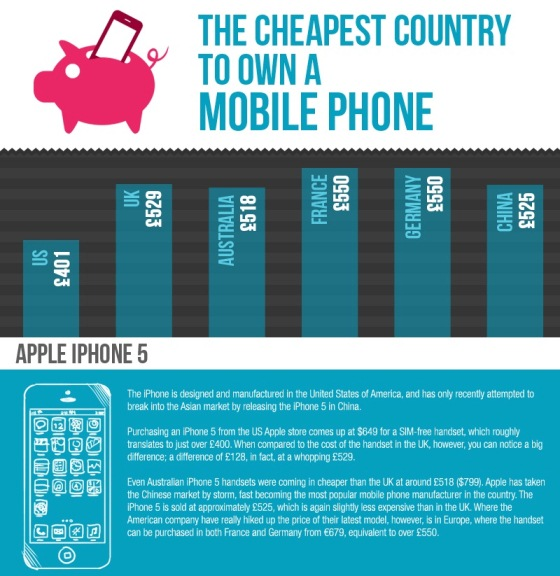 The Cheapest Country to Own a Mobile Phone (Infographic)
