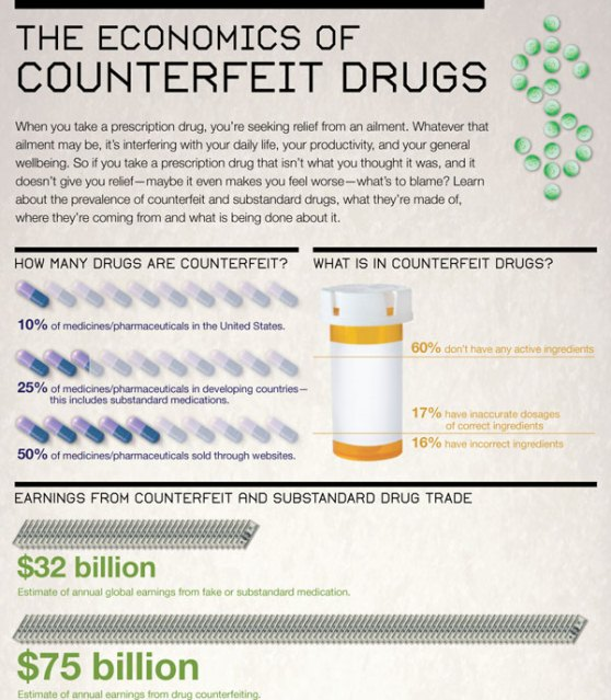 the economics of counterfeit drugs 1