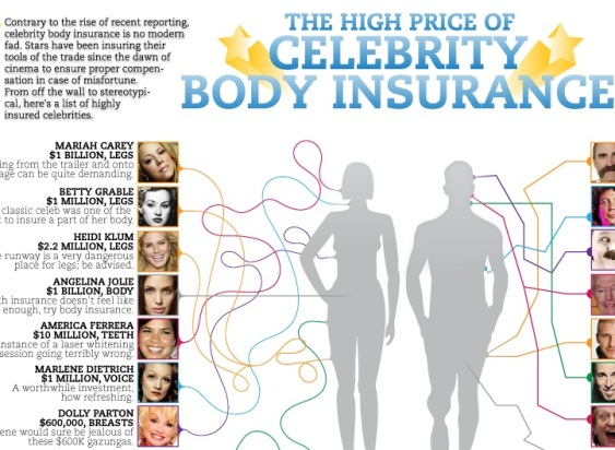 the high price of celebrity body insurance 1