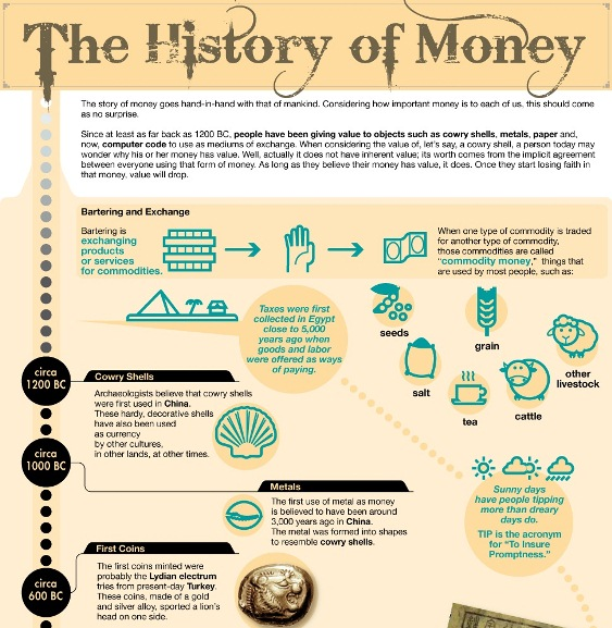 The History of Money (Infographic) |