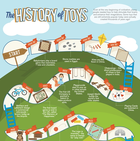 The History of Toys (Infographic)