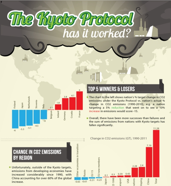 The Kyoto Protocol has it Worked? (Infographic)