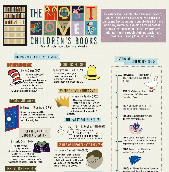 The Most Loved Children's Books (Infographic)