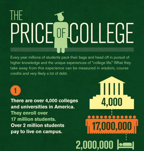 the price of college 1