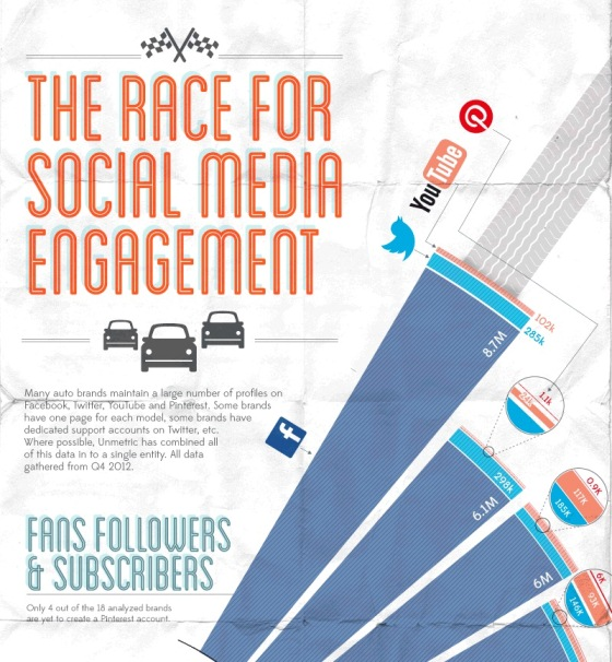 the race for social media engagement 1