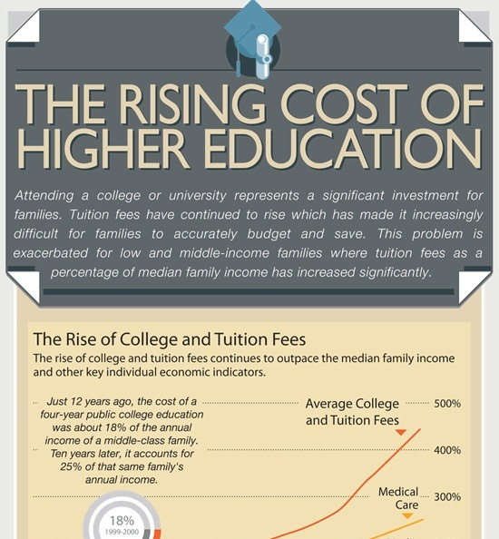 the rising cost of higher education 1