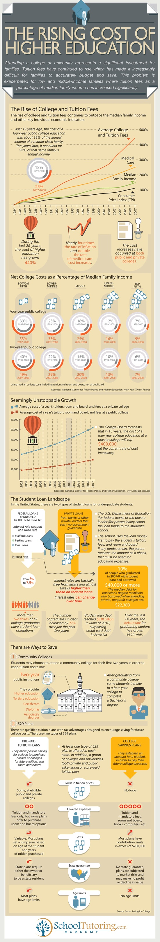 Top 10 Education Infographics