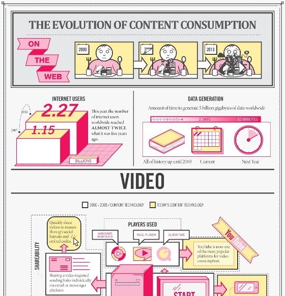 The Spectacular Evolution of Web Content Consumption (Infographic)