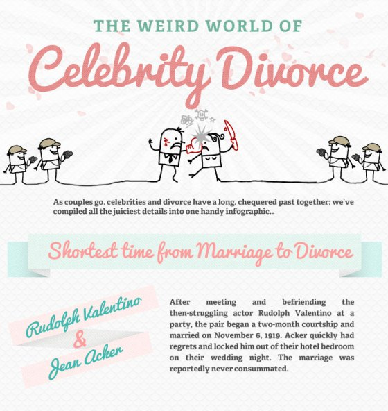 The Weird World of Celebrity Divorce (Infographic)