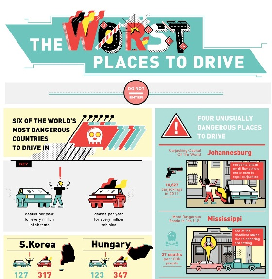 The Worst Places to Drive in the World (Infographic)