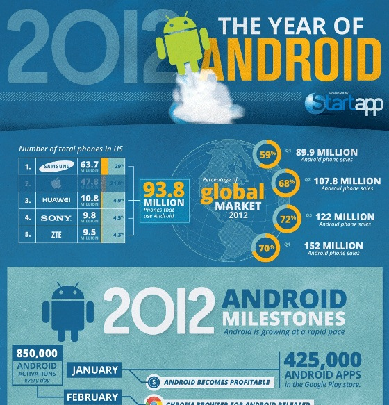 The Year of Android (Infographic)