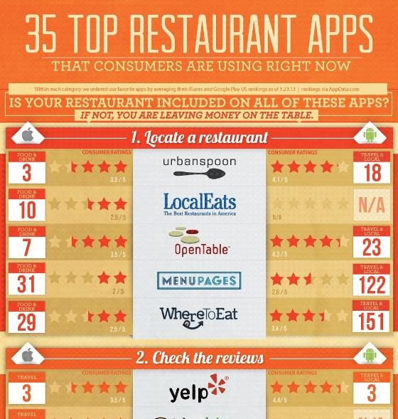Top 35 Restaurant Apps (Infographic)