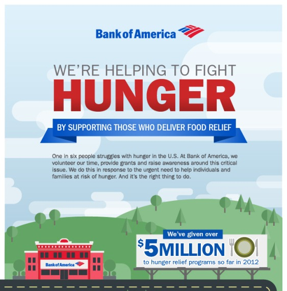 We're helping to Fight Hunger: Bank of America (Infographic)