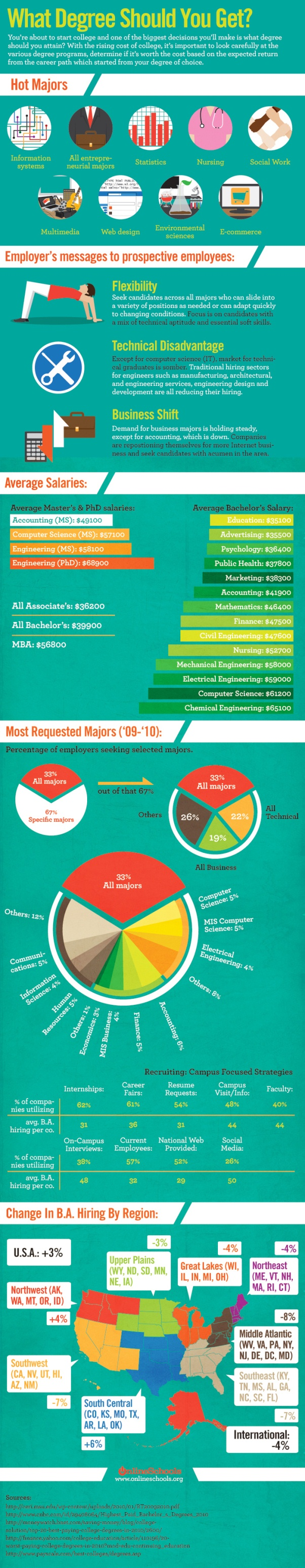 top education infographics what degree should you get 1