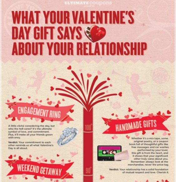 what your valentine's day gift says about your relationship 1