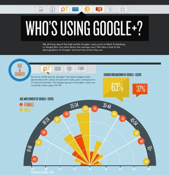who's using google+ 1