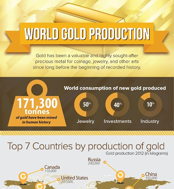 world gold production 1
