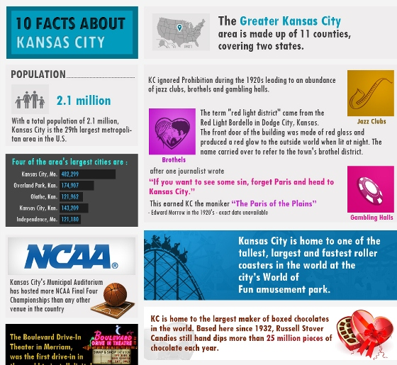 10 Facts About Kansas City (Infographic)
