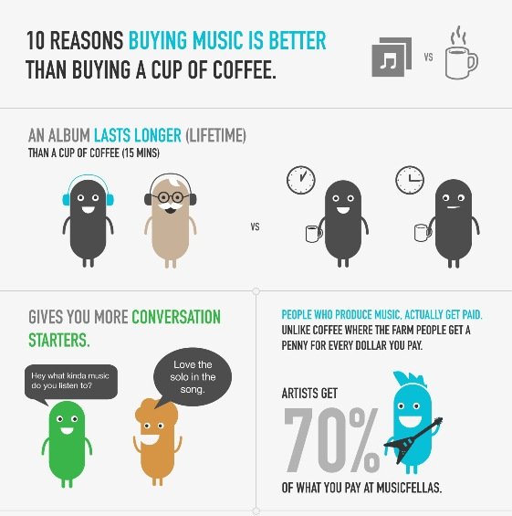 10 reasons why buying music is better than a cup of Coffee 1