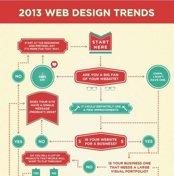 2013 web design trends 1
