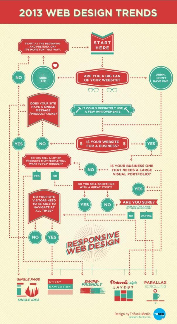 Infographic responsive