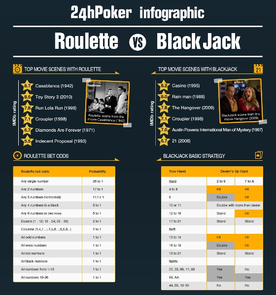 24hpoker – roulette vs blackJack 1