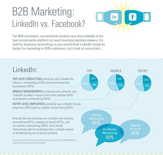 B2B marketing linkedIn vs. facebook 1