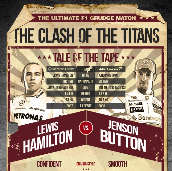 F1 Infographic: Lewis Hamilton vs Jenson Button (Infographic)