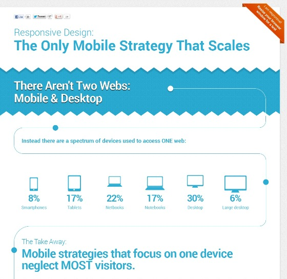 Responsive design the only mobile strategy that scales 1