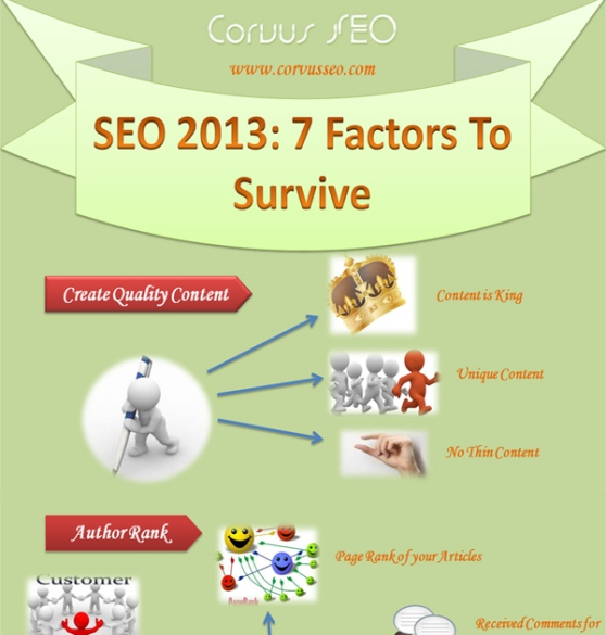 SEO 2013 7 factors to survive 1