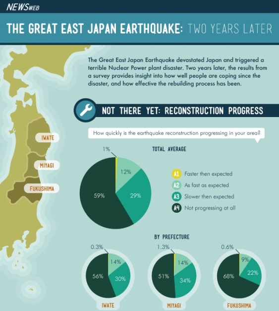 The Great East Japan Earthquake: Two Years Later  (Infographic)