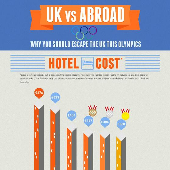 UK vs abroad – why you should escape the UK this olympics 1