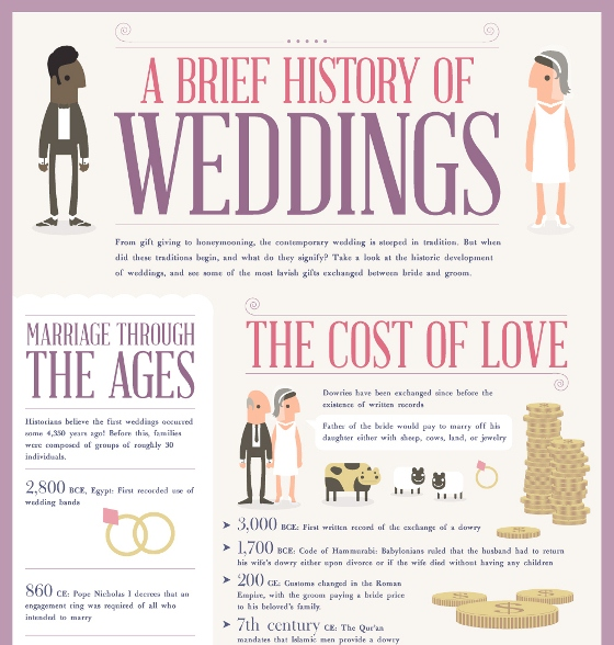 a brief history of weddings 1