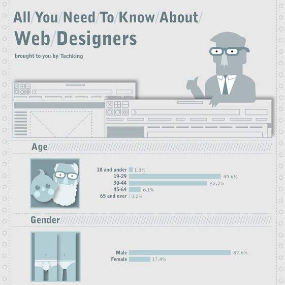 all you need to know about web designers 1