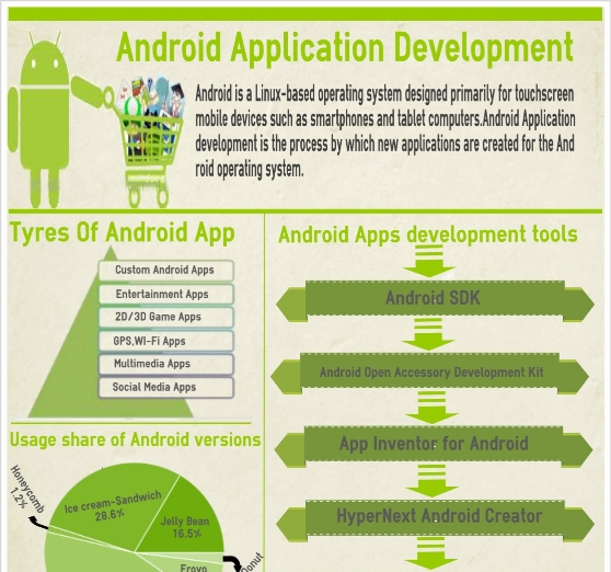 Android Application Development (Infographic)