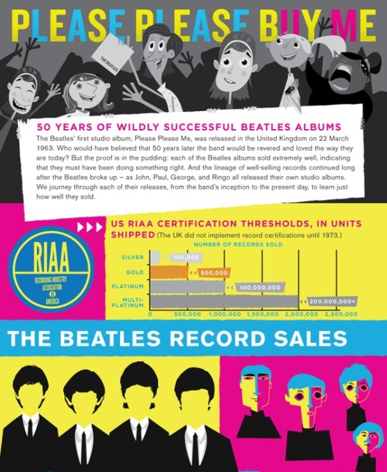 beatles albums over the years 1