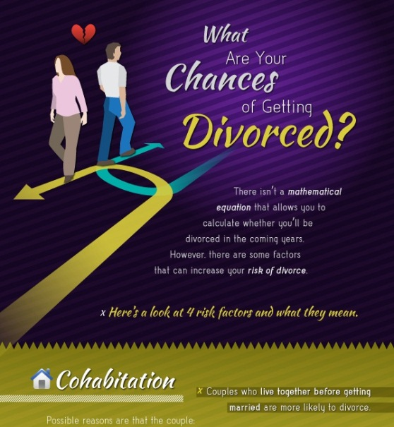 calculate your chances getting divorced 1