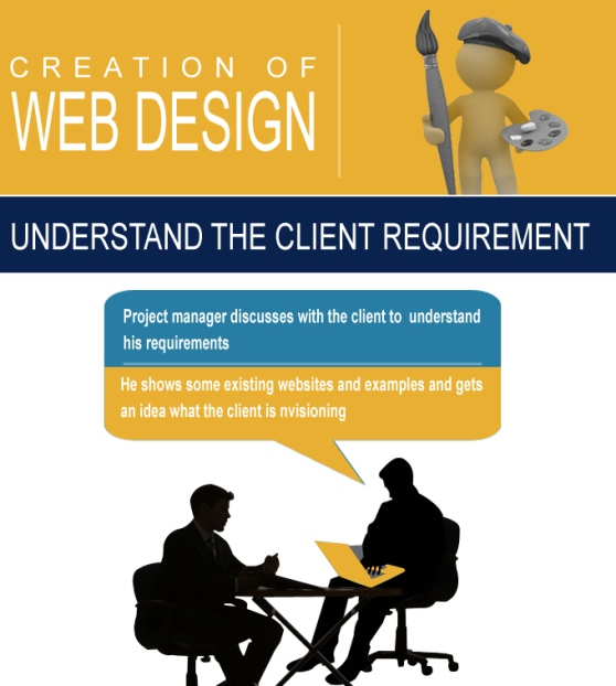 creation of web design 1