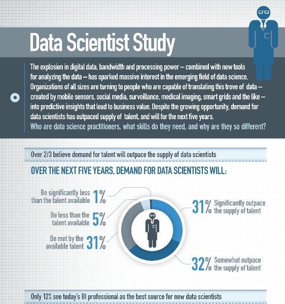 data scientist study 1