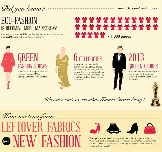 Eco-Fashion Is Becoming More Mainstream (Infographic)