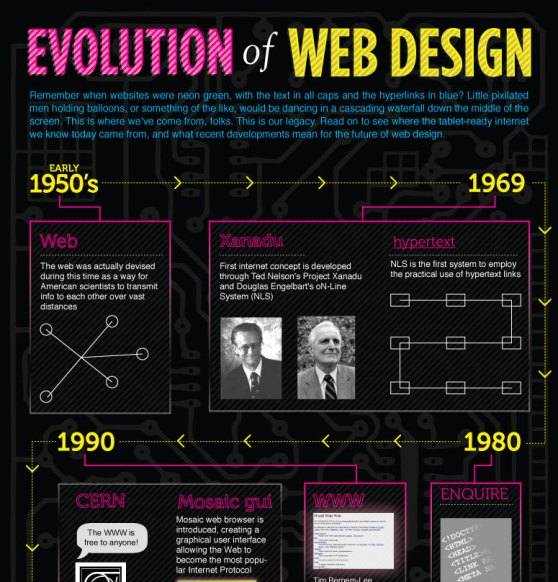 evolution of web design 1