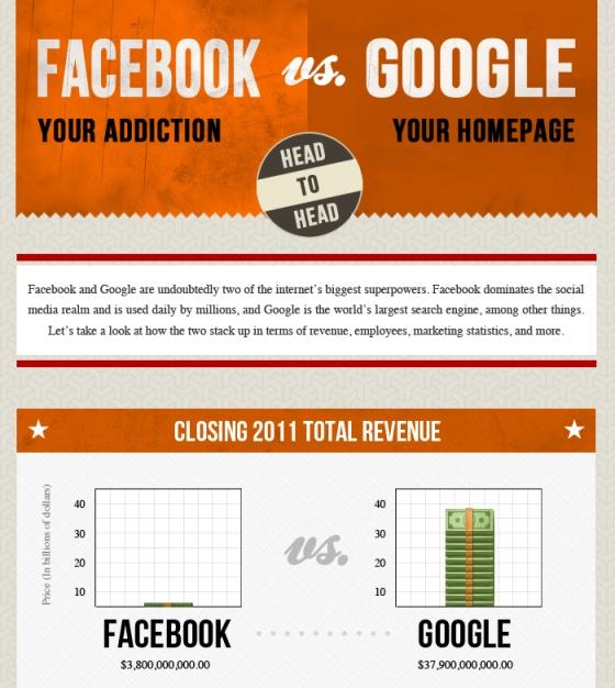facebook vs google 1