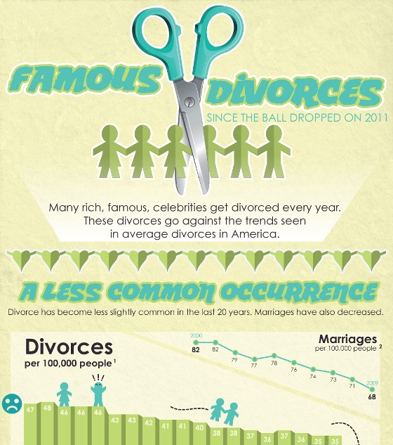 famous celebrity divorce in 2011 1